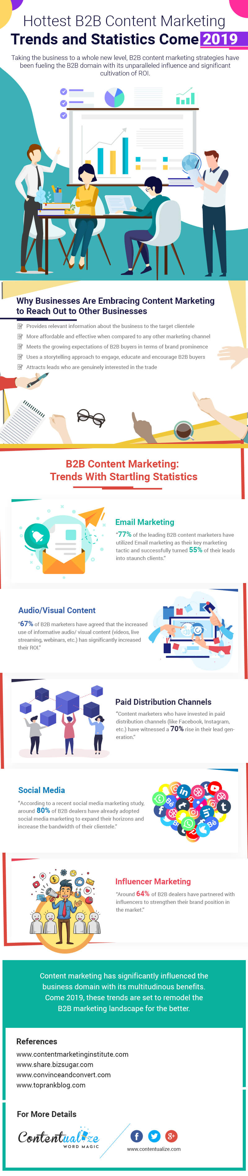 Best B2B Content Marketing Trends in 2019 - Infographic