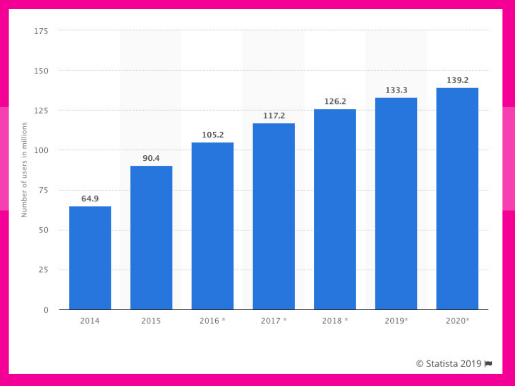 facebook-messenger-users-statistics