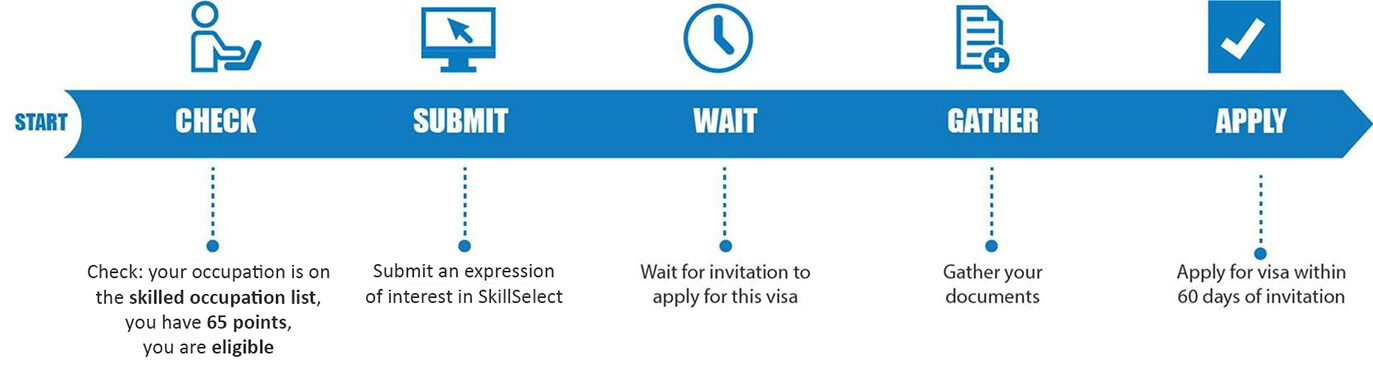 how-to-apply-skilled-nominated-australia-visa-subclass-190