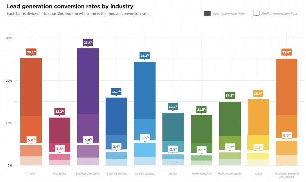lead-generation-conversion-rates-by-industry