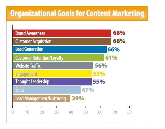 organizational-goals-for-content-marketing