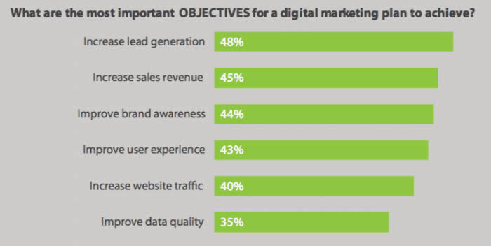 Digital Marketing Objective