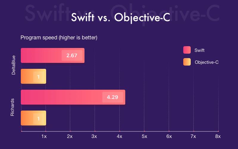 swift-vs-objective-c