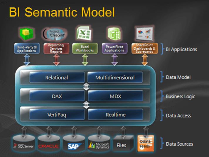 microsoft-bi-semantic-model