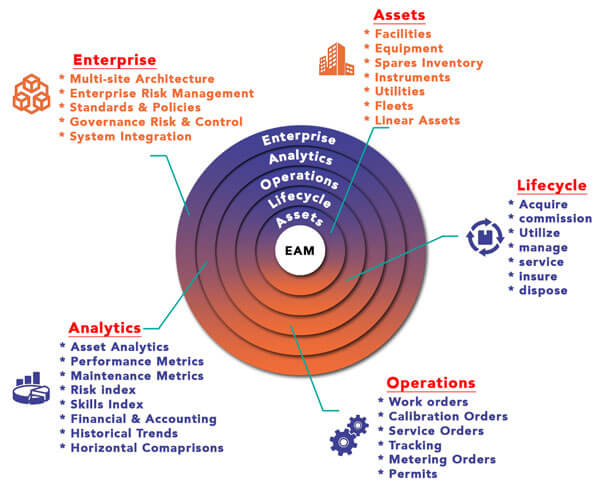 EAM-Software
