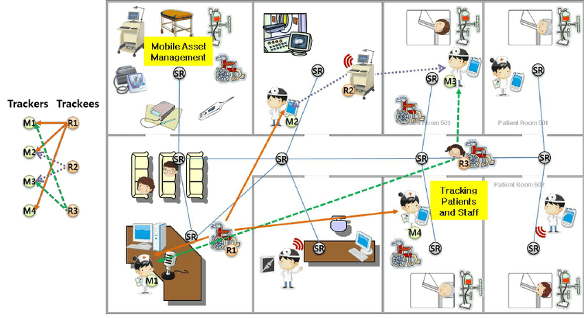 real-time-asset-tracking