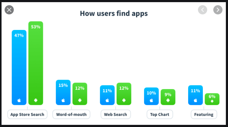 how-users-find-apps